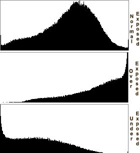 Histogram-three-scenarios