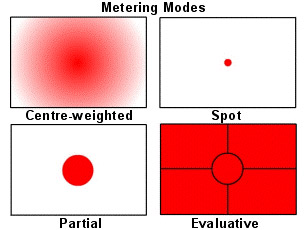 Metering-modes
