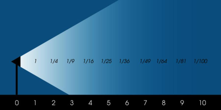 inverse square